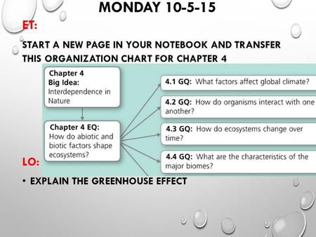 MONDAY 10-5-15 ET: START A NEW PAGE IN YOUR NOTEBOOK AND TRANSFER THIS ORGANIZATION CHART FOR CHAPTER 4 LO: EXPLAIN THE GREENHOUSE EFFECT.