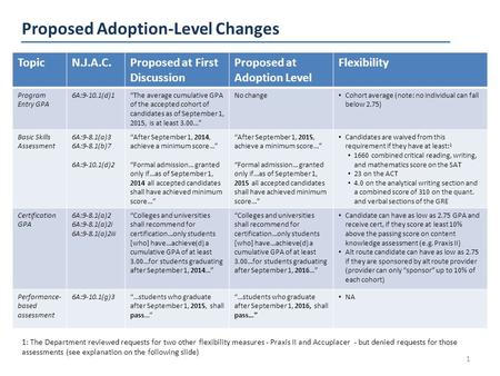 "Proposed Adoption-Level Changes 1 TopicN.J.A.C.Proposed at First Discussion Proposed at Adoption Level Flexibility Program Entry GPA 6A:9-10.1(d)1""The."