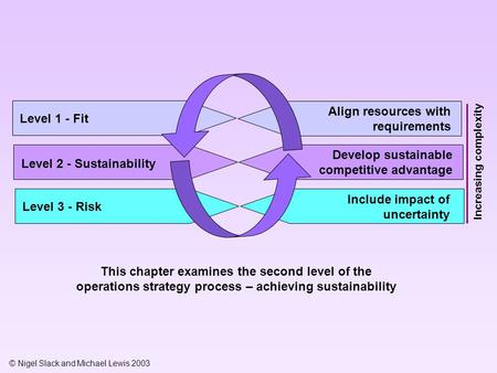 © Nigel Slack and Michael Lewis 2003 Level 1 - Fit This chapter examines the second level of the operations strategy process – achieving sustainability.