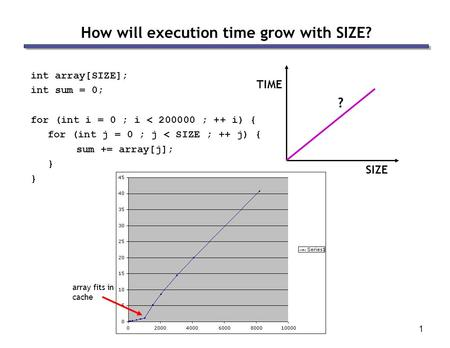 1 How will execution time grow with SIZE? int array[SIZE]; int sum = 0; for (int i = 0 ; i < 200000 ; ++ i) { for (int j = 0 ; j < SIZE ; ++ j) { sum +=