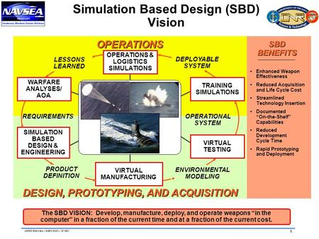 "1 UWDO Overview – NUWC WAK – 12/14/01 Simulation Based Design (SBD) Vision The SBD VISION: Develop, manufacture, deploy, and operate weapons ""in the computer"""