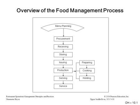 Restaurant Operations Management: Principles and Practices© 2006 Pearson Education, Inc. Ninemeier/HayesUpper Saddle River, NJ 07458 Overview of the Food.