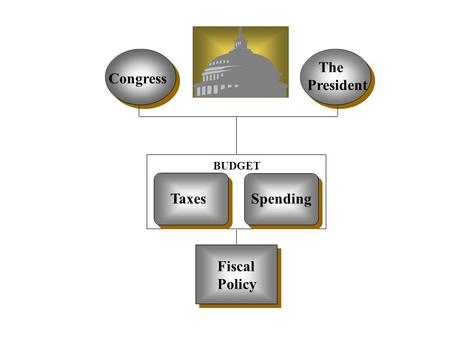 Congress The President BUDGET TaxesSpending Fiscal Policy.