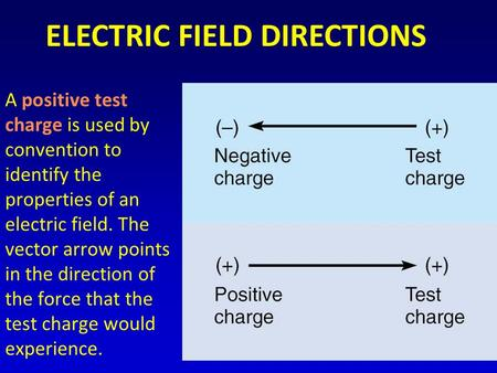 A positive test charge is used by convention to identify the properties of an electric field. The vector arrow points in the direction of the force that.