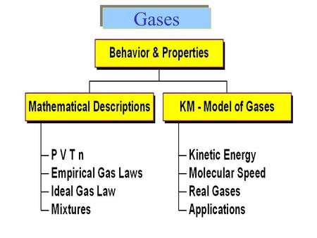 Gases. Highly compressible. Occupy the full volume of their containers. When gas is subjected to pressure, its volume decreases. Gases always form homogeneous.