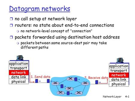 "Network Layer4-1 Datagram networks r no call setup at network layer r routers: no state about end-to-end connections m no network-level concept of ""connection"""