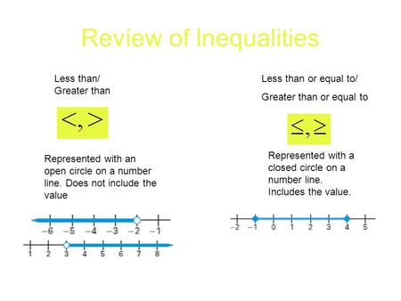 Review of Inequalities Less than/ Greater than Less than or equal to/ Greater than or equal to Represented with an open circle on a number line. Does not.