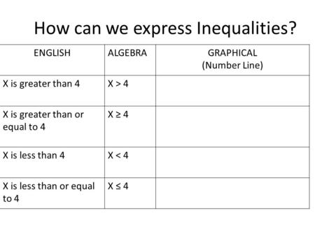 How can we express Inequalities? ENGLISHALGEBRAGRAPHICAL (Number Line) X is greater than 4X > 4 X is greater than or equal to 4 X ≥ 4 X is less than 4X.
