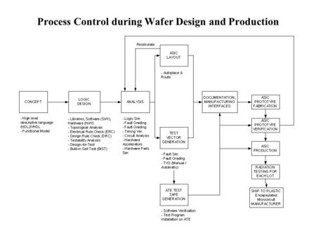Process Control during Wafer Design and Production.