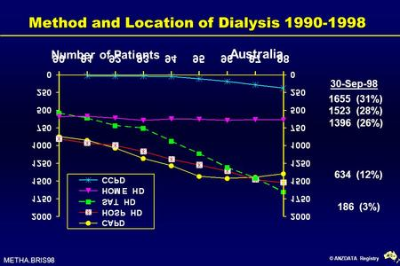 © ANZDATA Registry Method and Location of Dialysis 1990-1998 1655 (31%) 634 (12%) 1396 (26%) 1523 (28%) Number of Patients Australia 30-Sep-98 METHA.BRIS98.