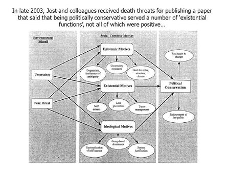In late 2003, Jost and colleagues received death threats for publishing a paper that said that being politically conservative served a number of 'existential.