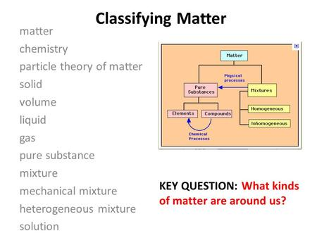 Classifying Matter matter chemistry particle theory of matter solid volume liquid gas pure substance mixture mechanical mixture heterogeneous mixture solution.