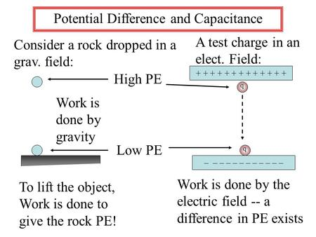 Potential Difference and Capacitance Consider a rock dropped in a grav. field: Work is done by gravity To lift the object, Work is done to give the rock.