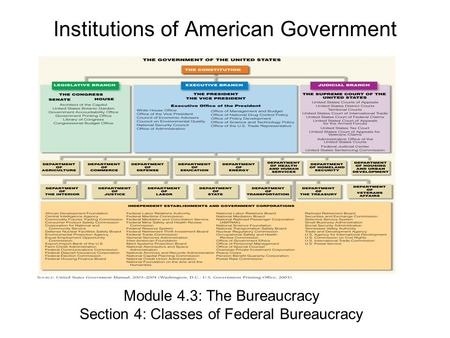 Institutions of American Government Module 4.3: The Bureaucracy Section 4: Classes of Federal Bureaucracy.
