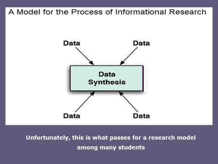 Unfortunately, this is what passes for a research model among many students.