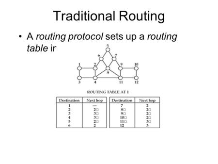 Traditional Routing A routing protocol sets up a routing table in routers A node makes a local choice depending on global topology.