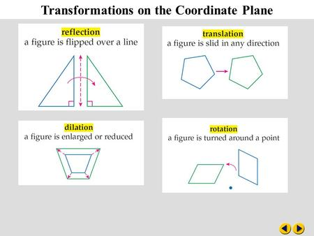 Transformations on the Coordinate Plane. Example 2-2a A trapezoid has vertices W(–1, 4), X(4, 4), Y(4, 1) and Z(–3, 1). Trapezoid WXYZ is reflected.
