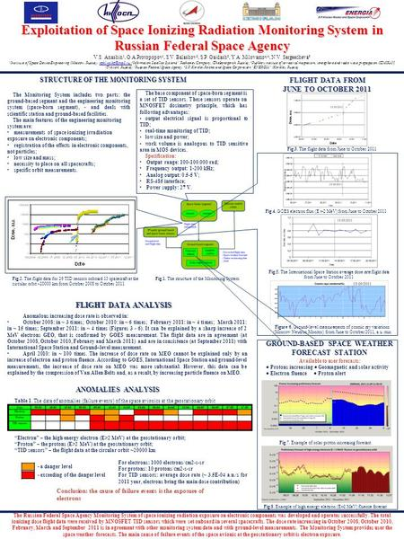 Exploitation of Space Ionizing Radiation Monitoring System in Russian Federal Space Agency STRUCTURE OF THE MONITORING SYSTEM The Monitoring System includes.