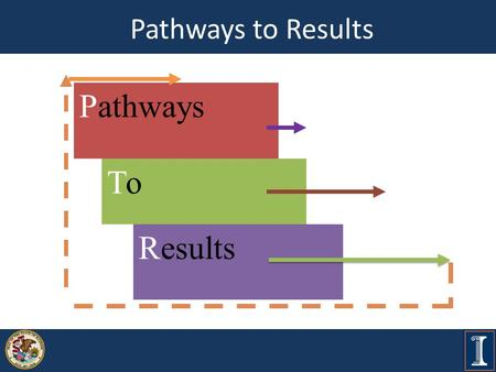 Pathways to Results ToTo Pathways Results. What is Pathways to Results? Improve student transition to college and careers Develop outcomes- and equity-focused.