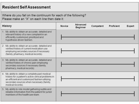 "Resident Self Assessment Where do you fall on the continuum for each of the following? Please make an ""X"" on each line then date it: History Novice Advanced."
