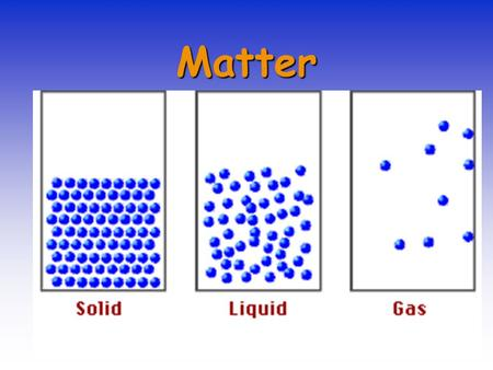 Matter. Everything that has mass and volume is called matter.