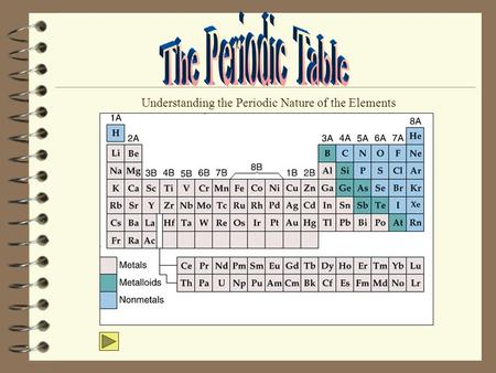 Understanding the Periodic Nature of the Elements.