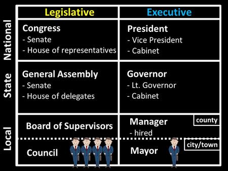LegislativeExecutive National State Local county city/town Congress - Senate - House of representatives General Assembly - Senate - House of delegates.