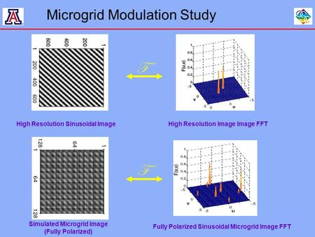 Microgrid Modulation Study High Resolution Sinusoidal ImageHigh Resolution Image Image FFT Simulated Microgrid Image (Fully Polarized) Fully Polarized.