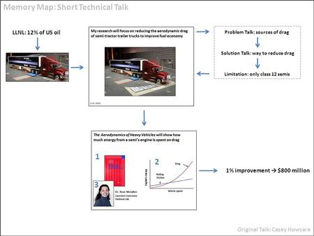Problem Talk: sources of drag Solution Talk: way to reduce drag Limitation: only class 12 semis Memory Map: Short Technical Talk Original Talk: Casey Howsare.