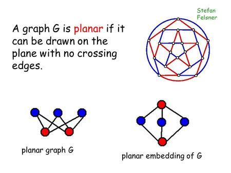 Stefan Felsner planar graph G planar embedding of G A graph G is planar if it can be drawn on the plane with no crossing edges.
