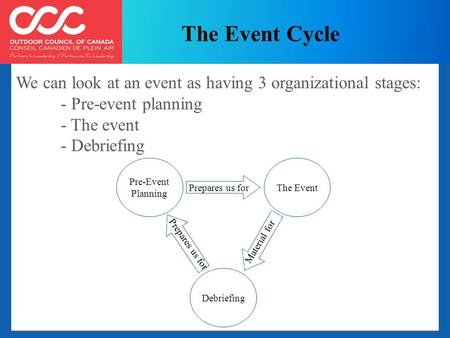 We can look at an event as having 3 organizational stages: - Pre-event planning - The event - Debriefing Pre-Event Planning The Event Debriefing Prepares.