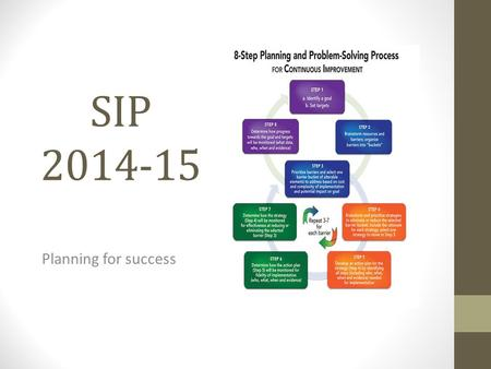 SIP 2014-15 Planning for success. Identify a team – your EESAC should become a team of problem solvers.
