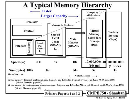 CMPE750 - Shaaban #1 Lec # 11 Spring 2015 4-21-2015 A Typical Memory Hierarchy Control Datapath Virtual Memory, Secondary Storage (Disk) Processor Registers.