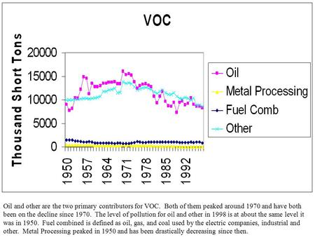 Oil and other are the two primary contributors for VOC. Both of them peaked around 1970 and have both been on the decline since 1970. The level of pollution.