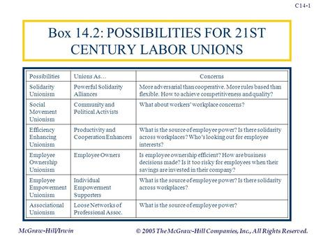 McGraw-Hill/Irwin © 2005 The McGraw-Hill Companies, Inc., All Rights Reserved. C14-1 Box 14.2: POSSIBILITIES FOR 21ST CENTURY LABOR UNIONS PossibilitiesUnions.