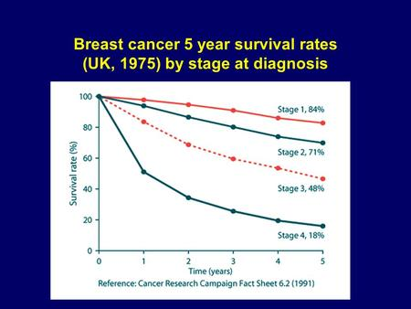 Breast cancer 5 year survival rates (UK, 1975) by stage at diagnosis.