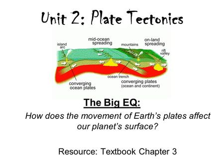Unit 2: Plate Tectonics The Big EQ: How does the movement of Earth's plates affect our planet's surface? Resource: Textbook Chapter 3.
