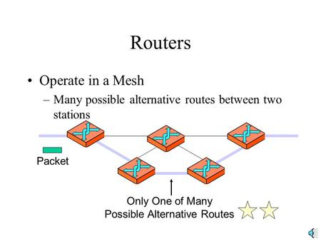 Routers Operate in a Mesh –Many possible alternative routes between two stations Only One of Many Possible Alternative Routes Packet.