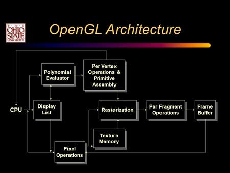 OpenGL Architecture Display List Polynomial Evaluator Per Vertex Operations & Primitive Assembly Rasterization Per Fragment Operations Frame Buffer Texture.