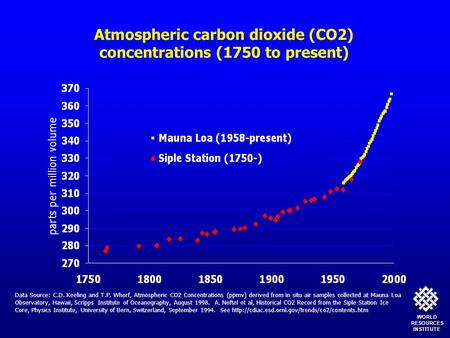 WORLDRESOURCESINSTITUTE Data Source: C.D. Keeling and T.P. Whorf, Atmospheric CO2 Concentrations (ppmv) derived from in situ air samples collected at Mauna.