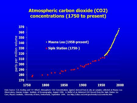 Data Source: C.D. Keeling and T.P. Whorf, Atmospheric CO2 Concentrations (ppmv) derived from in situ air samples collected at Mauna Loa Observatory, Hawaii,