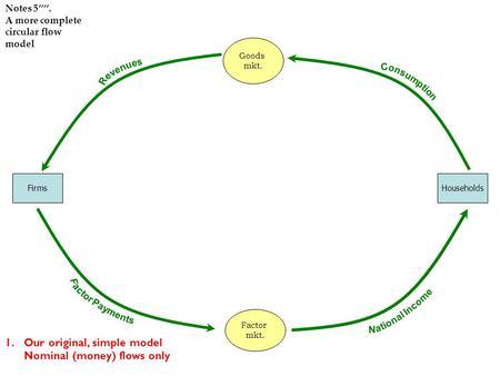 krugman circular flow diagram circular installation elsavadorla. Black Bedroom Furniture Sets. Home Design Ideas