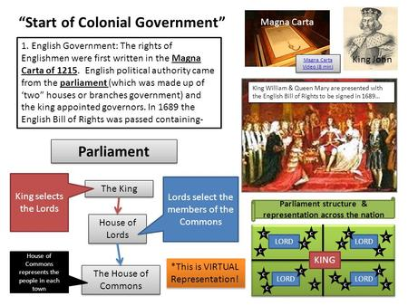 """Start of Colonial Government"" 1. English Government: The rights of Englishmen were first written in the Magna Carta of 1215. English political authority."