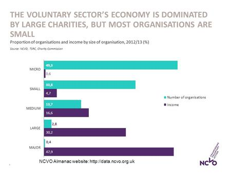 1 THE VOLUNTARY SECTOR'S ECONOMY IS DOMINATED BY LARGE CHARITIES, BUT MOST ORGANISATIONS ARE SMALL Proportion of organisations and income by size of organisation,