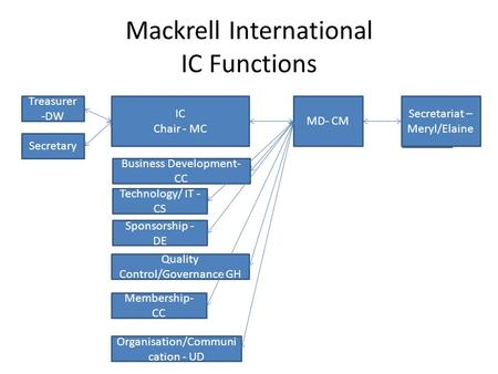 Mackrell International IC Functions Treasurer -DW IC Chair - MC MD- CM Secretary Secretariat – Meryl/Elaine Business Development- CC Technology/ IT - CS.