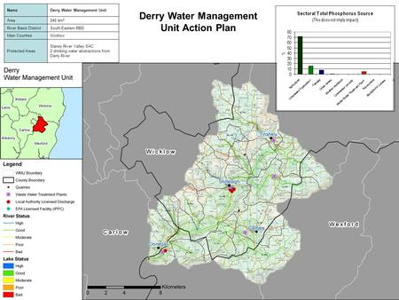 Derry Water Management Unit Action Plan NameDerry Water Management Unit Area246 km 2 River Basin DistrictSouth Eastern RBD Main CountiesWicklow Protected.
