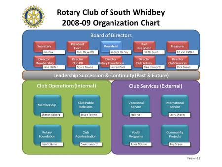 Rotary Club of South Whidbey 2008-09 Organization Chart Board of Directors Leadership Succession & Continuity (Past & Future) Club Operations (Internal)