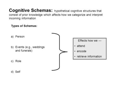 Cognitive Schemas: hypothetical cognitive structures that consist of prior knowledge which affects how we categorize and interpret incoming information.