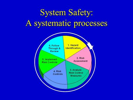System Safety: A systematic processes