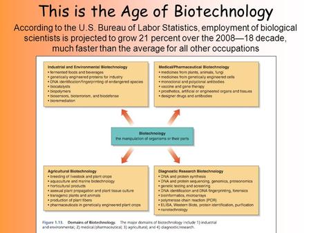 This is the Age of Biotechnology According to the U.S. Bureau of Labor Statistics, employment of biological scientists is projected to grow 21 percent.